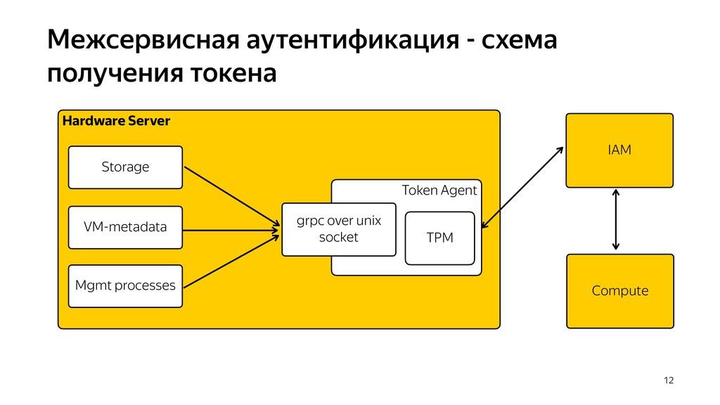 Межсервисная аутентификация - схема получения т...