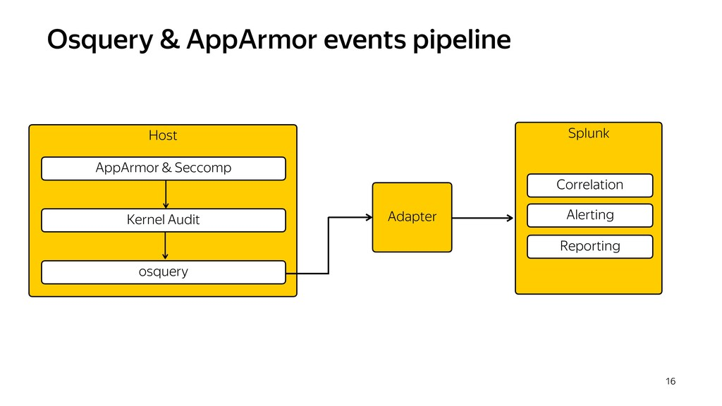 Osquery & AppArmor events pipeline 16 Host osqu...