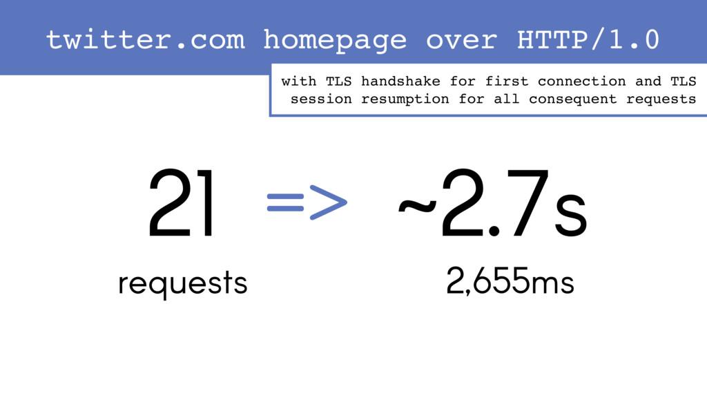 21 requests ~2.7s 2,655ms => twitter.com homepa...