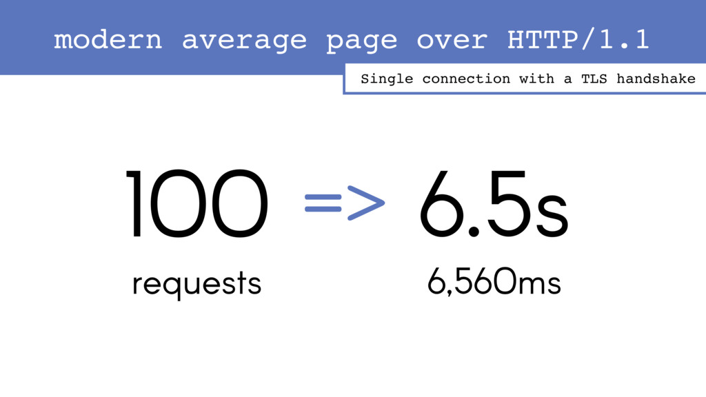 100 requests 6.5s => 6,560ms modern average pag...