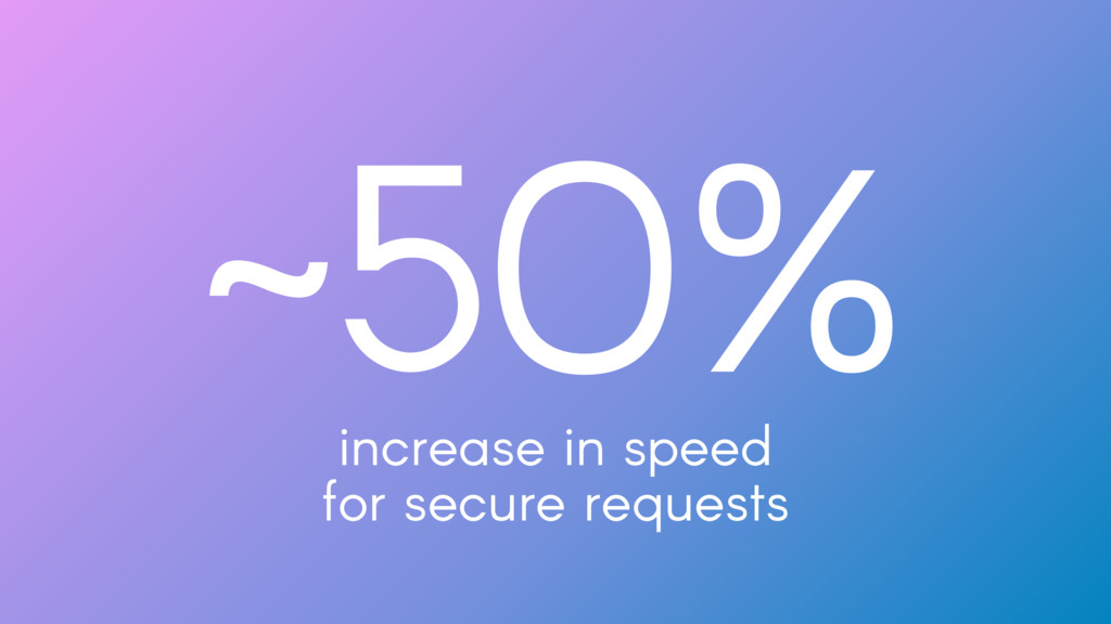 ~50% increase in speed for secure requests