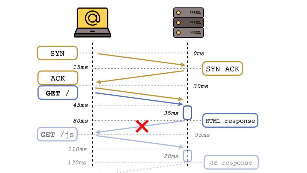 GET /js 95ms 20ms 110ms JS response 130ms SYN 0...