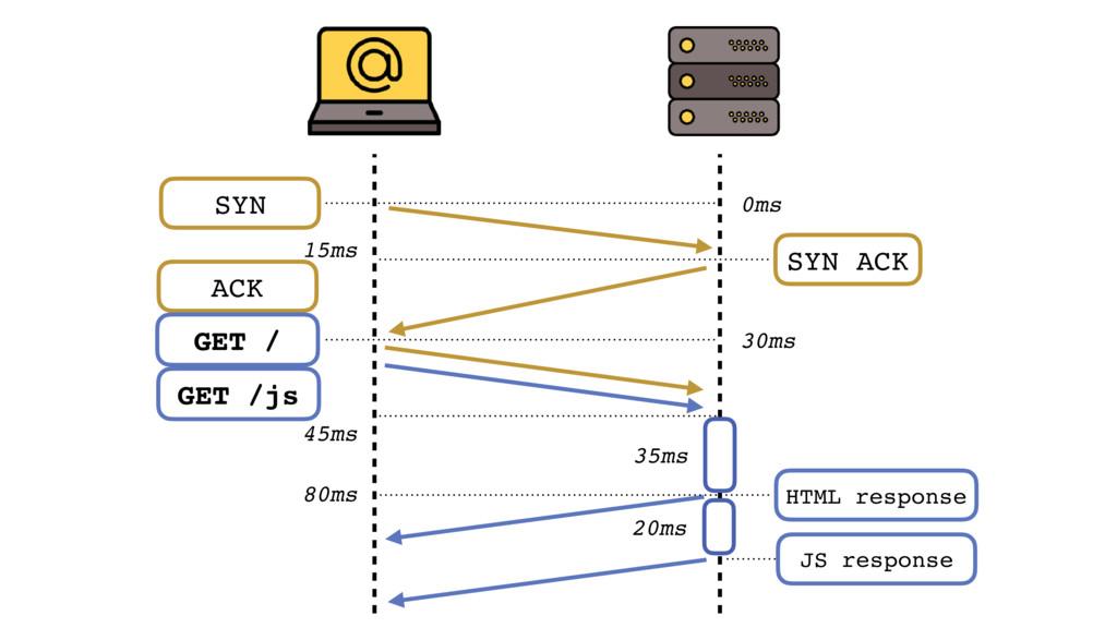 45ms 35ms 20ms JS response HTML response 80ms S...