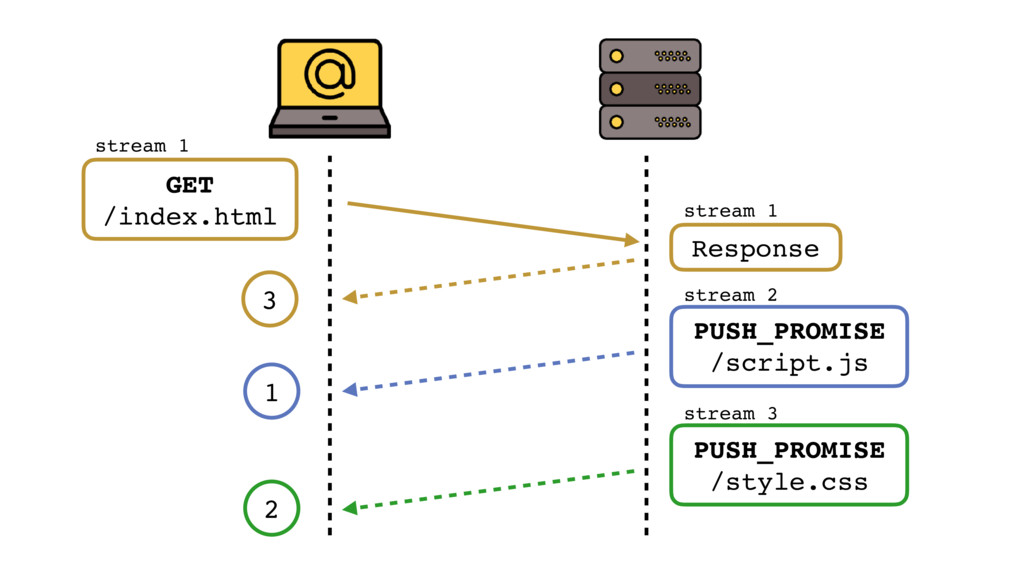 GET /index.html stream 1 stream 1 Response stre...