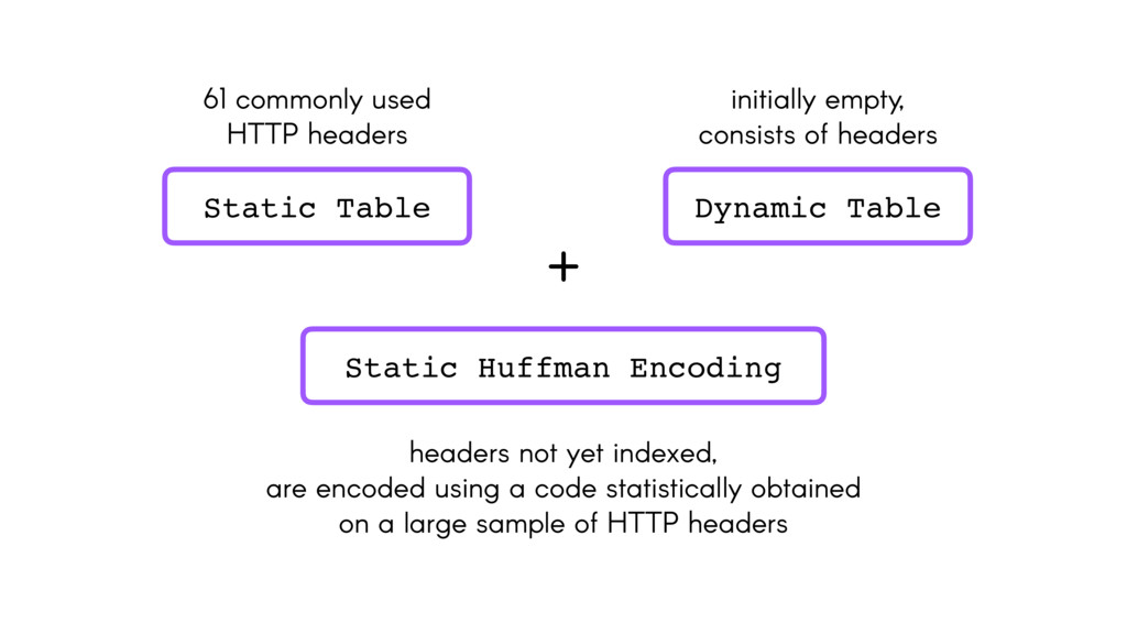 61 commonly used HTTP headers Static Table Dyna...