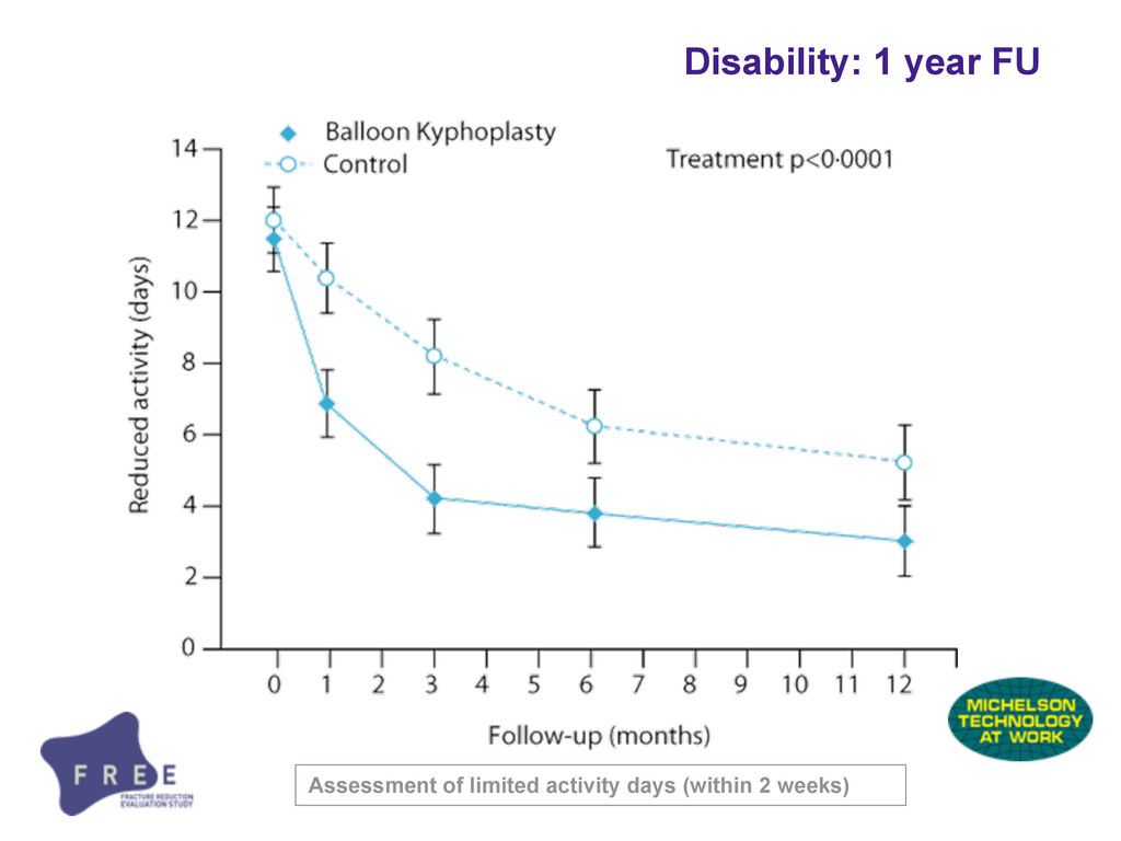 Disability: 1 year FU Assessment of limited act...