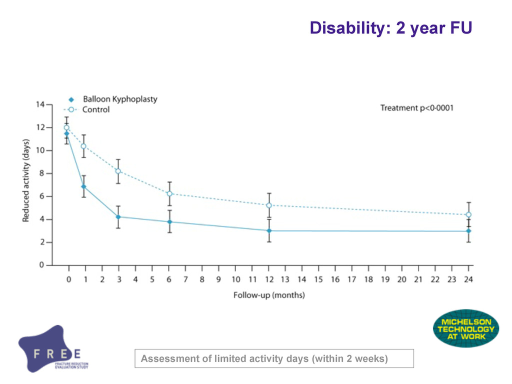 Disability: 2 year FU Assessment of limited act...