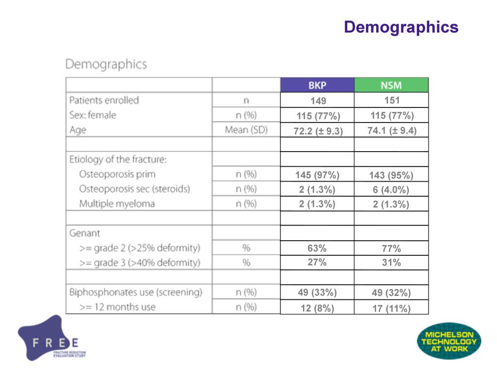 Demographics 149 115 (77%) 72.2 (± 9.3) 49 (33%...