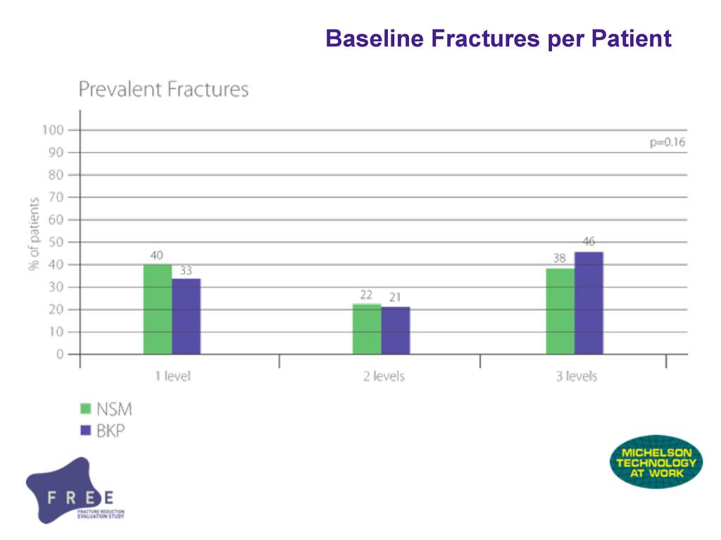 Baseline Fractures per Patient