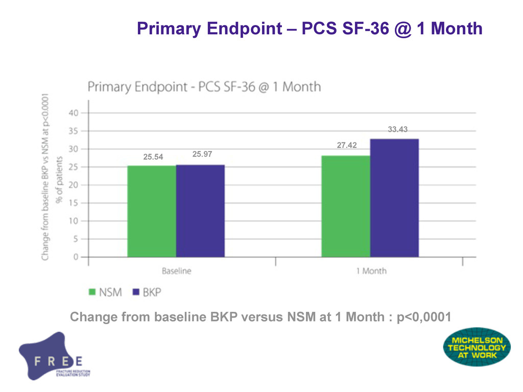 Primary Endpoint – PCS SF-36 @ 1 Month Change f...