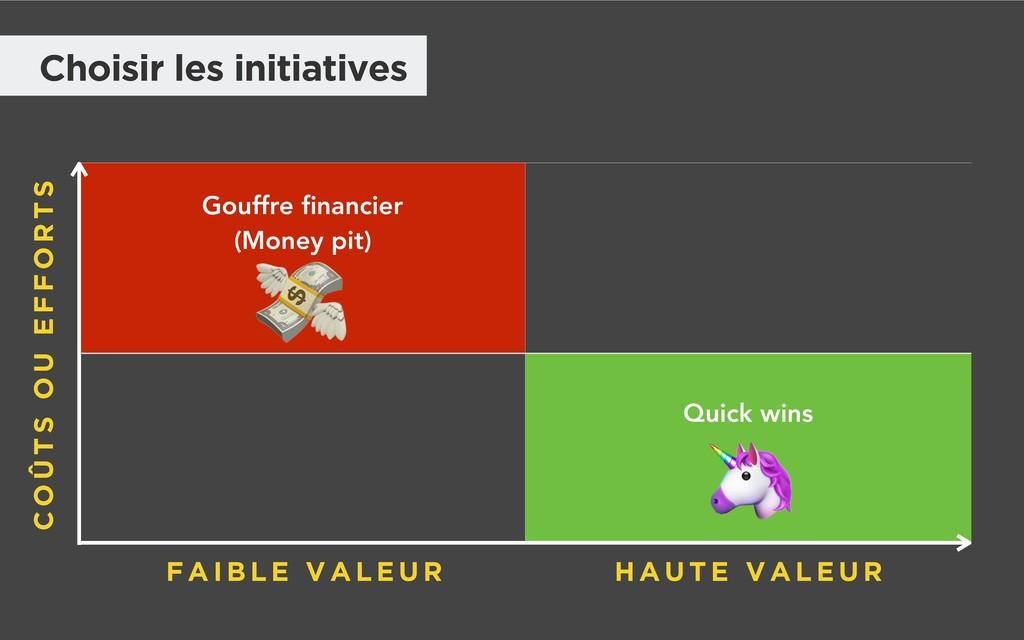 Gouffre financier (Money pit) Quick wins C O Û T...