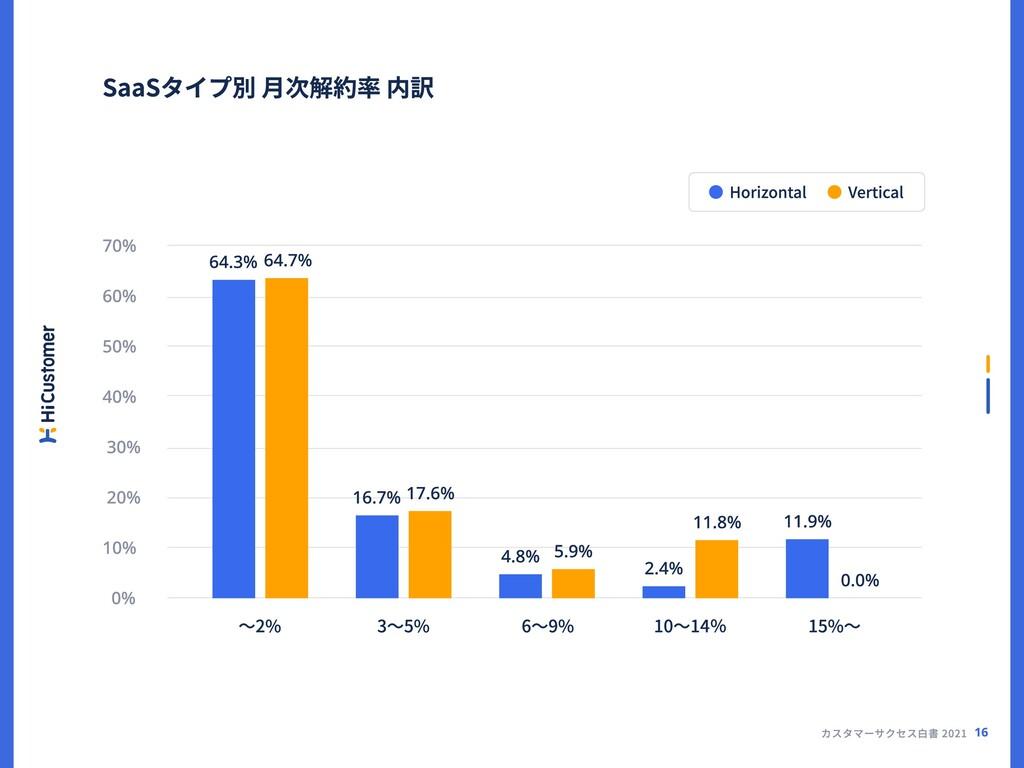 カスタマーサクセス白書 2021 プロダクト提供年数別 月次解約率 内訳 〜2% 3〜5% 6...