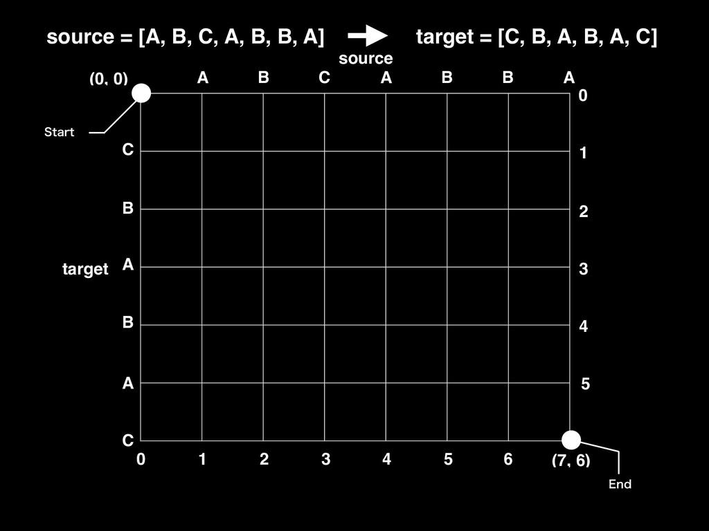 source = [A, B, C, A, B, B, A] target = [C, B, ...