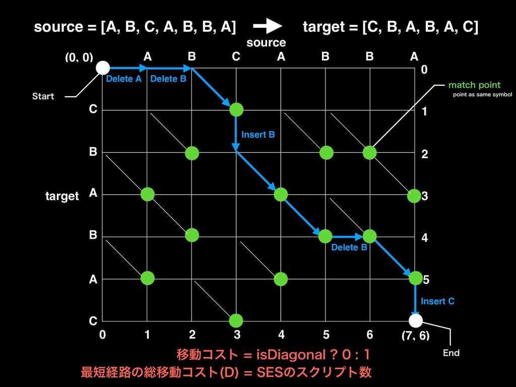 ҠಈίετJT%JBHPOBM  source = [A, B, C,...