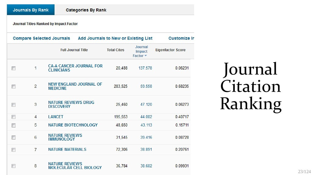 23/125 Journal Citation Ranking