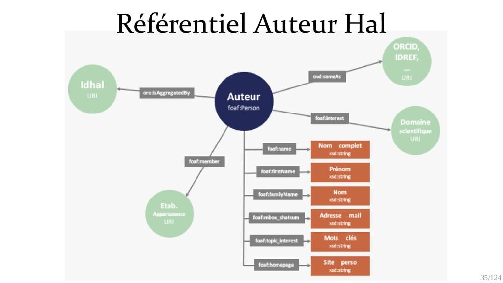 35/125 Référentiel Auteur Hal