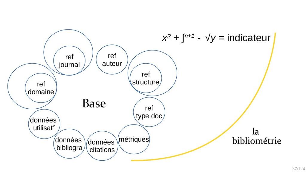 37/125 x² + ∫n+1 - √y = indicateur la Bibliomét...
