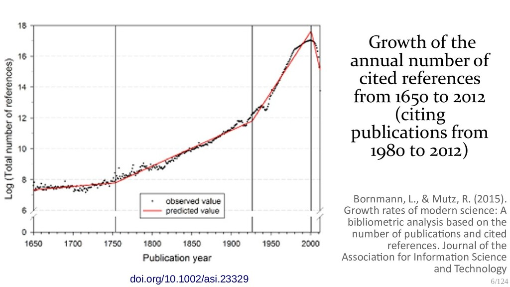 6/125 Growth of the annual number of cited refe...