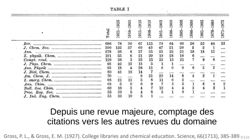 9/125 Depuis une revue majeure, comptage des ci...
