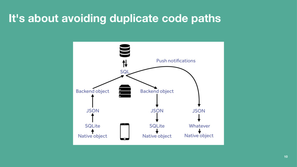 It's about avoiding duplicate code paths 10