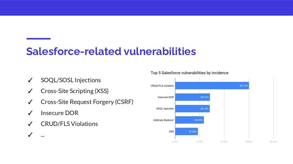 Salesforce-related vulnerabilities ✓ SOQL/SOSL ...
