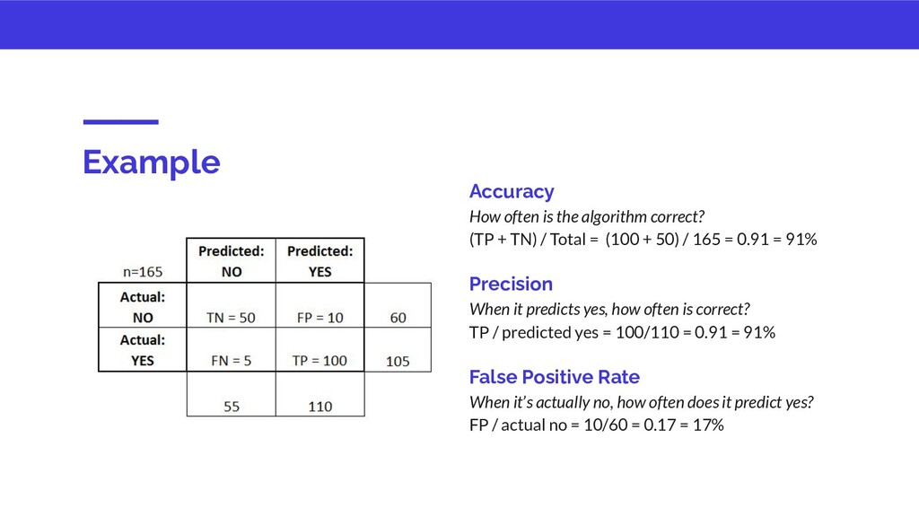 Example Accuracy How often is the algorithm cor...