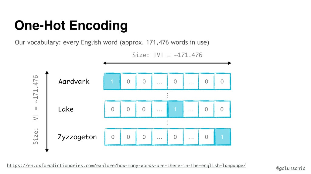 One-Hot Encoding Our vocabulary: every English ...