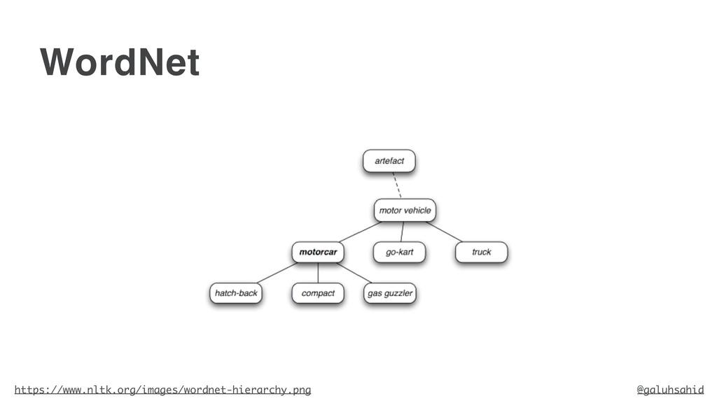 WordNet https://www.nltk.org/images/wordnet-hie...