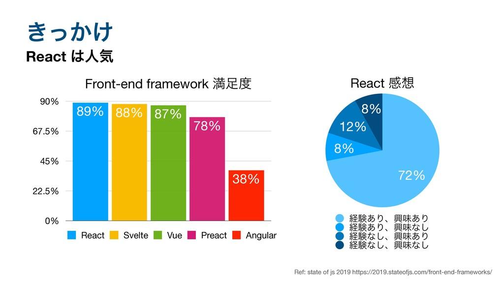 ͖͔͚ͬ React ਓؾ React ײ 8% 12% 8% 72% ܦݧ͋Γɺڵຯ͋Γ...