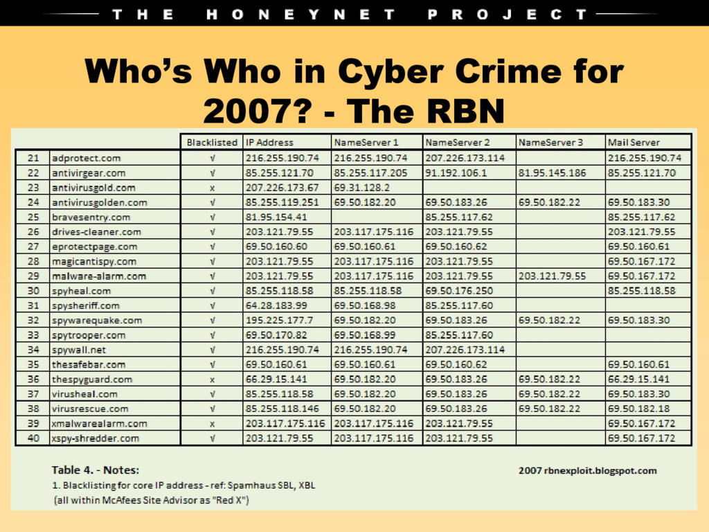 Who's Who in Cyber Crime for 2007? - The RBN
