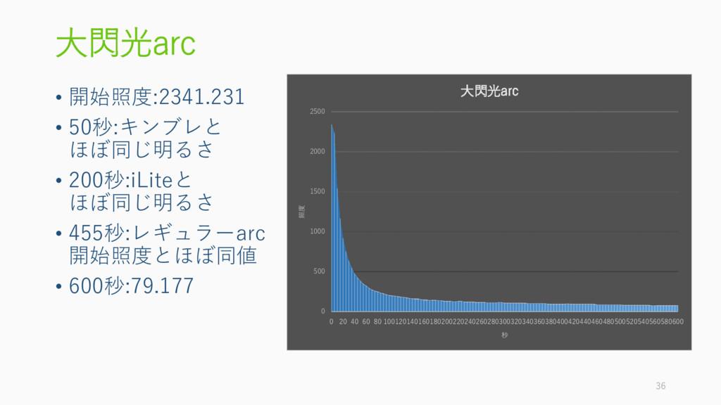 大閃光arc • 開始照度:2341.231 • 50秒:キンブレと ほぼ同じ明るさ • 20...