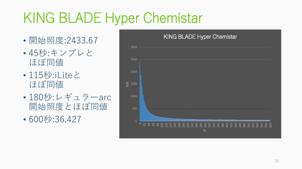 KING BLADE Hyper Chemistar • 開始照度:2433.67 • 45秒...