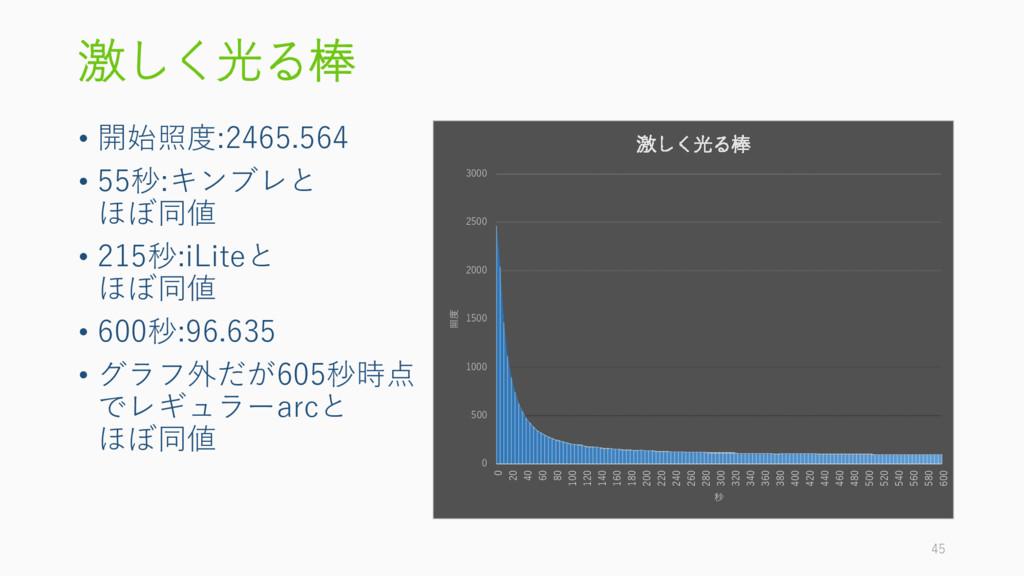 激しく光る棒 • 開始照度:2465.564 • 55秒:キンブレと ほぼ同値 • 215秒:...