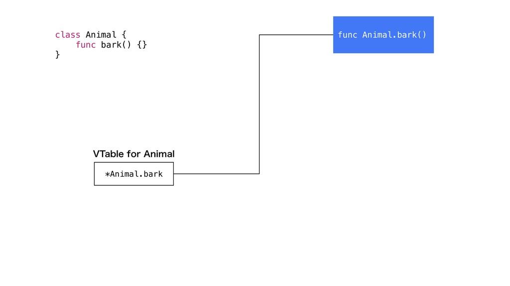"""func Animal.bark() *Animal.bark 75BCMFGPS""""OJN..."""