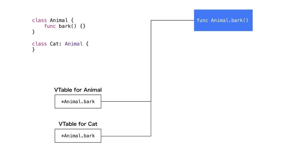 func Animal.bark() *Animal.bark 75BCMFGPS$BU ...