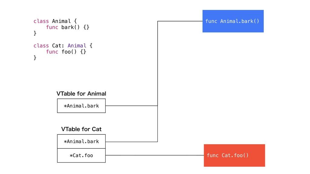 func Cat.foo() func Animal.bark() *Animal.bark ...