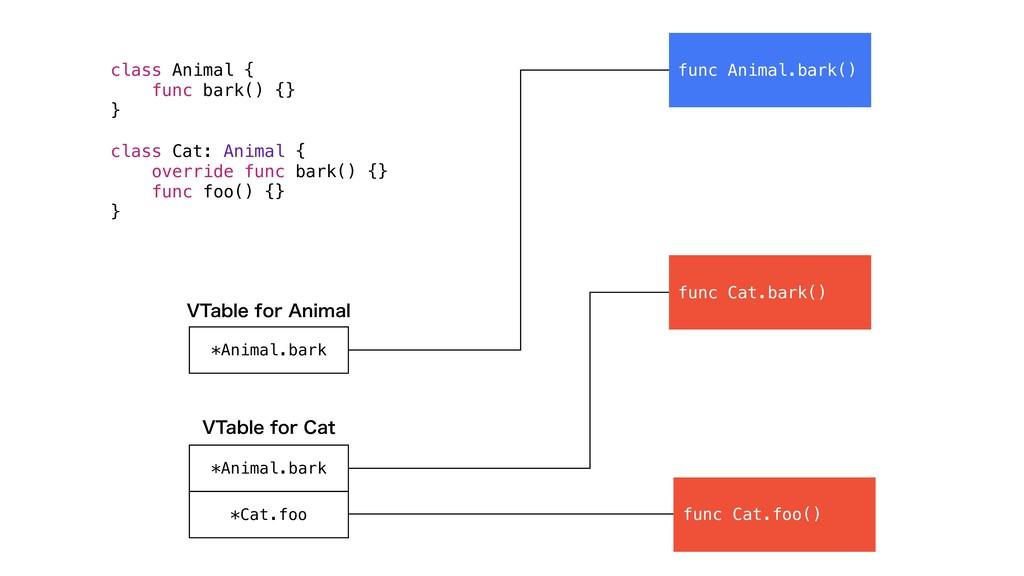 class Animal { func bark() {} } class Cat: Anim...