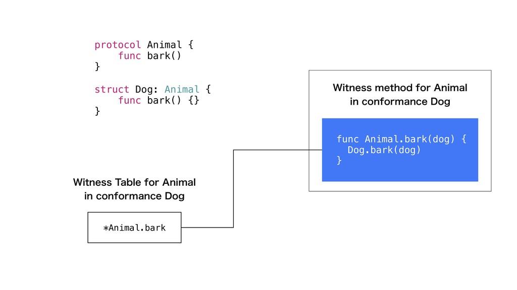 protocol Animal { func bark() } struct Dog: Ani...