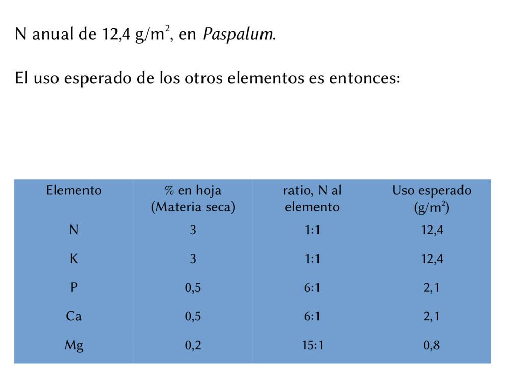 N anual de 12,4 g/m2, en Paspalum. El uso esper...