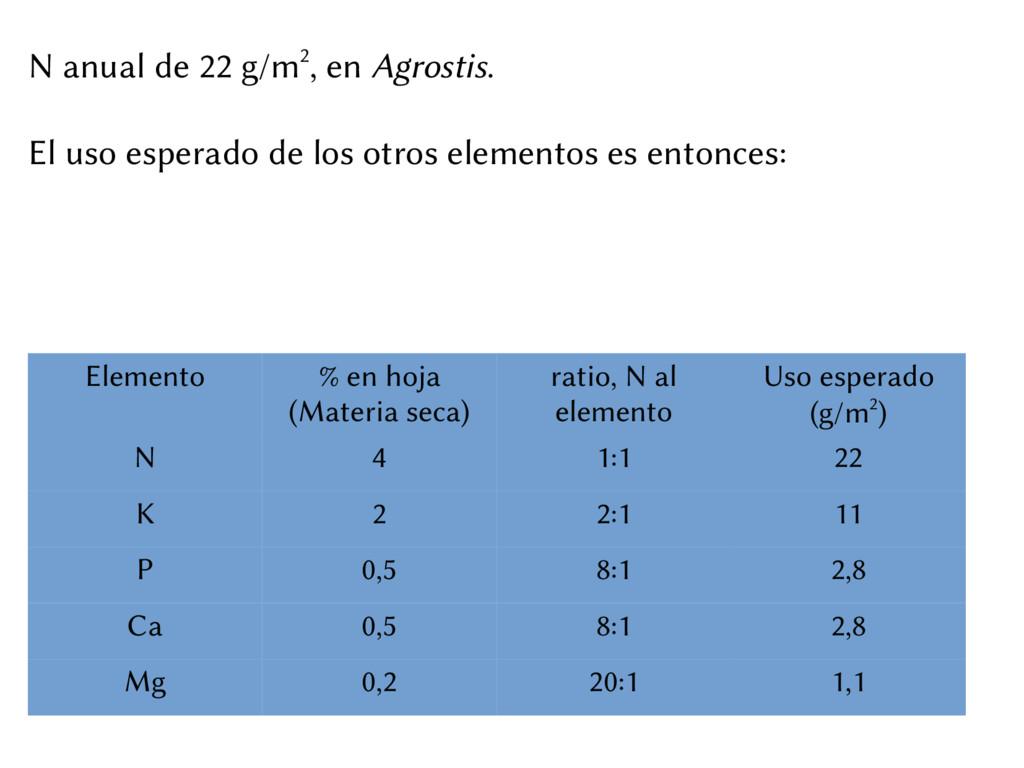 N anual de 22 g/m2, en Agrostis. El uso esperad...