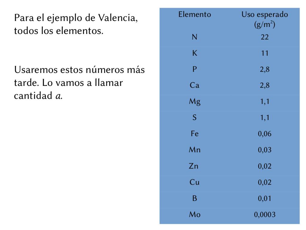 Para el ejemplo de Valencia, todos los elemento...