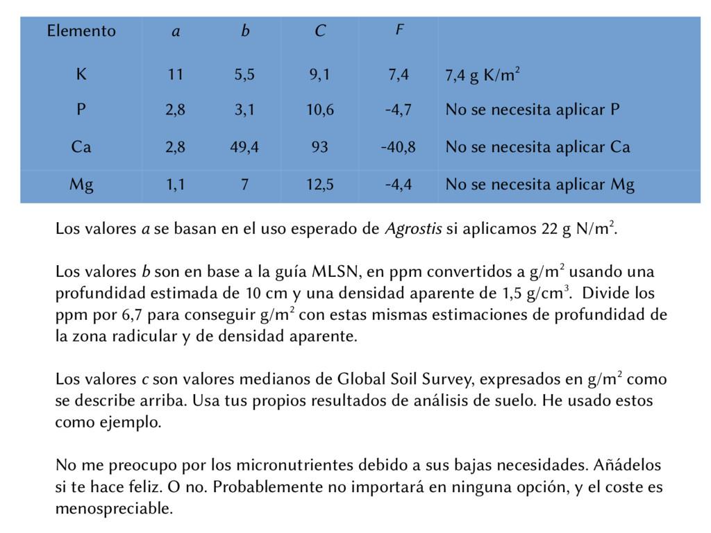 Elemento a b C F K 11 5,5 9,1 7,4 7,4 g K/m2 P ...