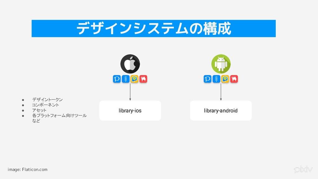 16 デザインシステムの構成 library-ios library-android ● デザ...