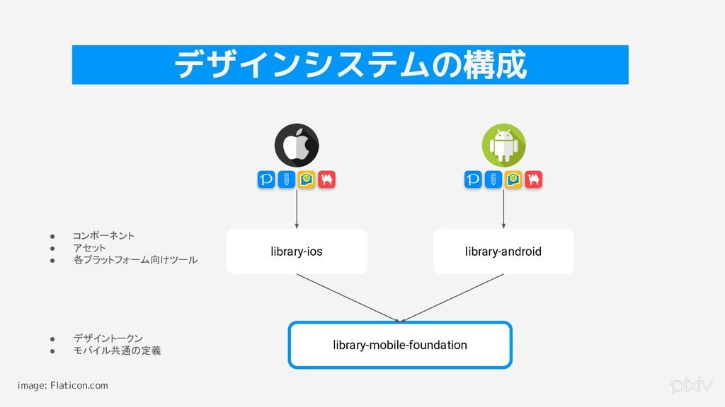 17 デザインシステムの構成 library-ios library-android libr...