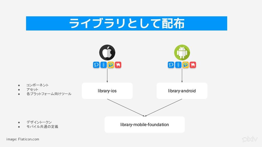 25 ライブラリとして配布 library-ios library-android libra...