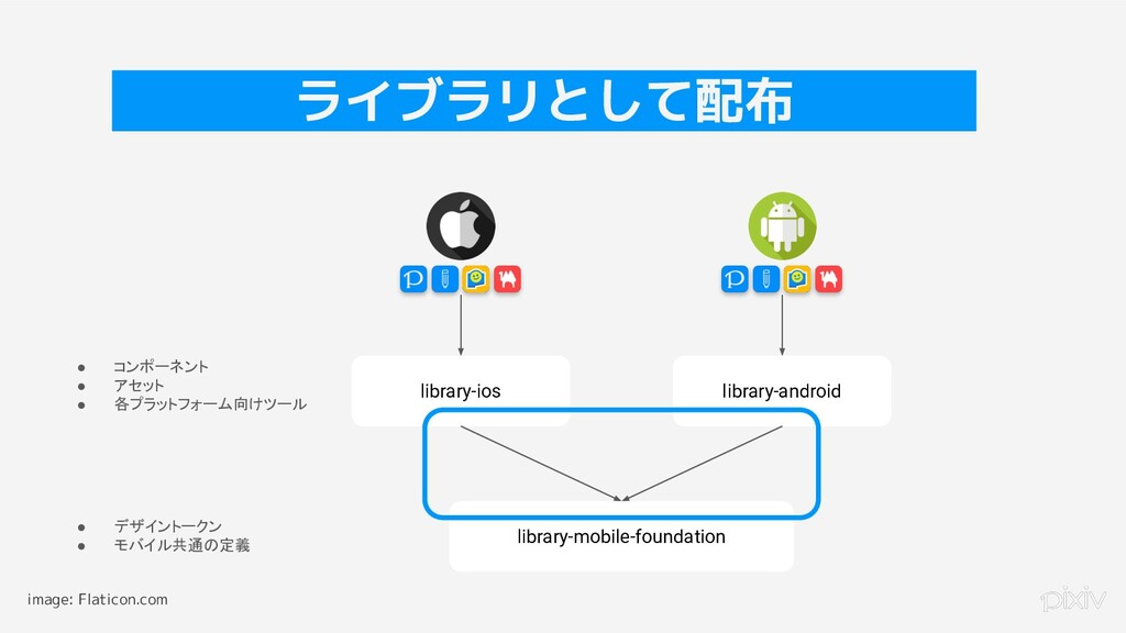 26 ライブラリとして配布 library-ios library-android libra...