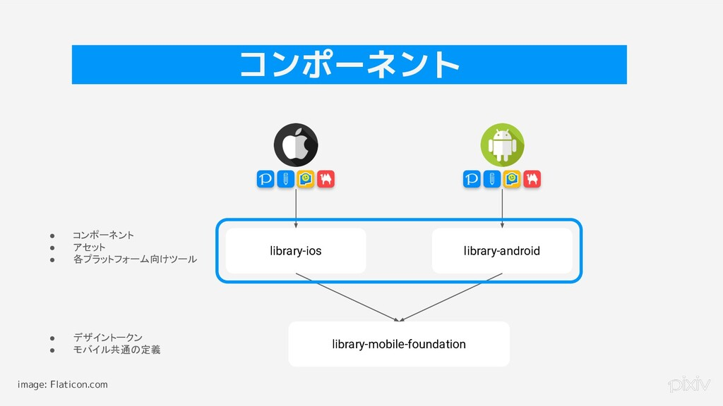 library-ios library-android library-mobile-foun...
