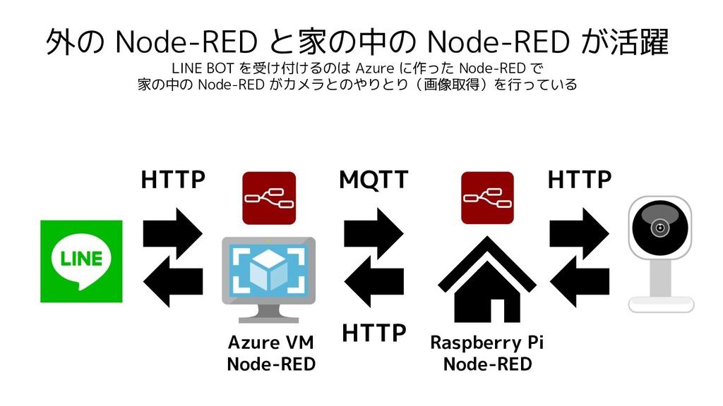 外の Node-RED と家の中の Node-RED が活躍 LINE BOT を受け付けるの...