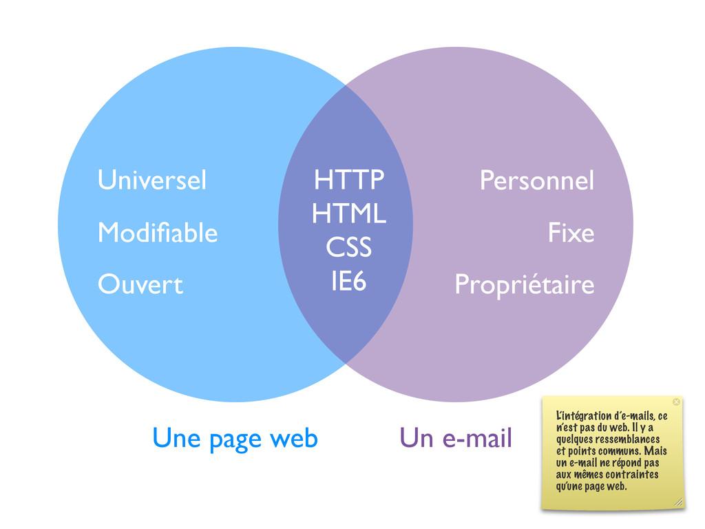 Une page web Un e-mail HTTP HTML CSS IE6 Univer...