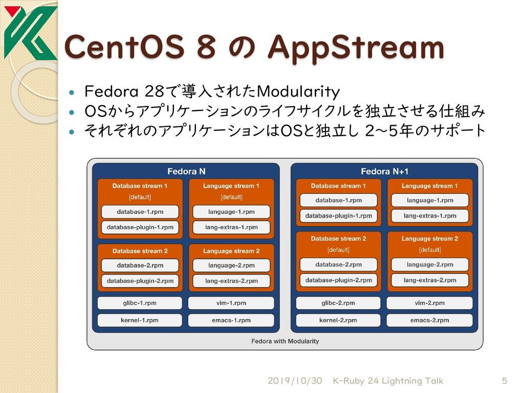 CentOS 8 の AppStream  Fedora 28で導入されたModularit...